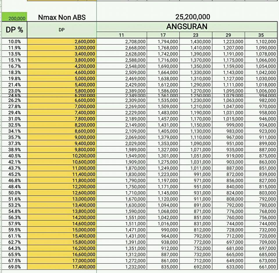 Price List Yamaha Nmax Ceramic Tile Abs Bekasi Depok Kredit Motor Non