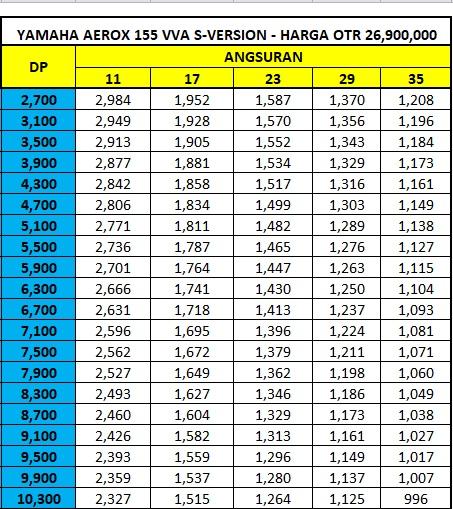 Harga Promo Kredit Motor Yamaha Aerox 155Vva S-Vesion