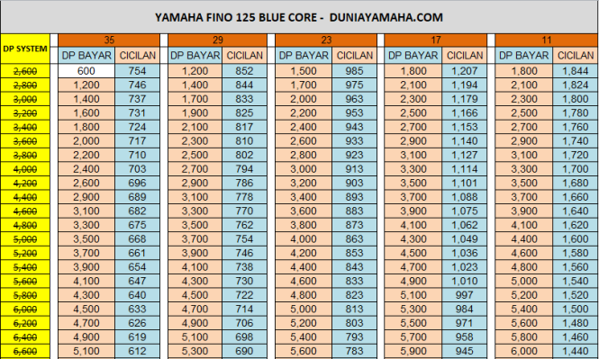 Price List Yamaha Fino 125