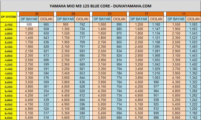 Harga Paket Kredit Motor Yamaha Mio M3 125