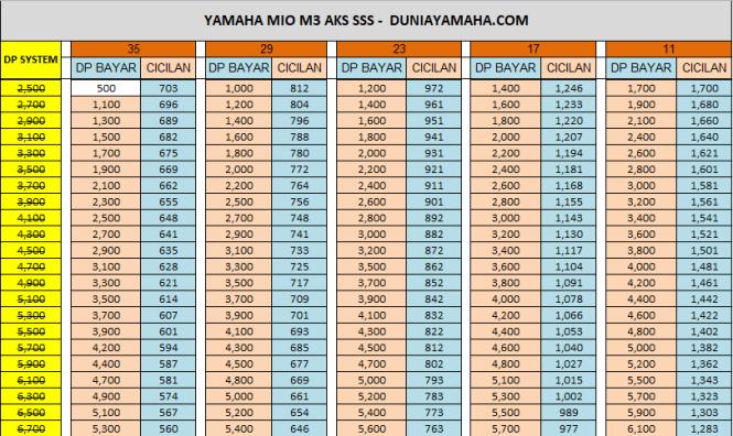 Harga Paket Kredit Motor Yamaha Mio M3 125 Aks Sss
