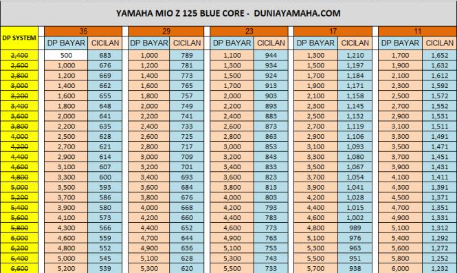 Harga Paket Kredit Motor Yamaha Mio Z 125