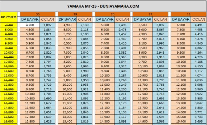Price List Yamaha MT25