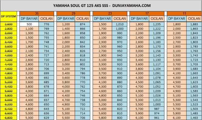 Price List Yamaha Soul GT 125 Aks Sss