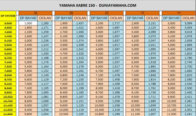 Price List Yamaha Xabre 150