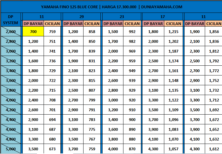Price List Kredit Motor Yamaha Fino 125 Blue Core