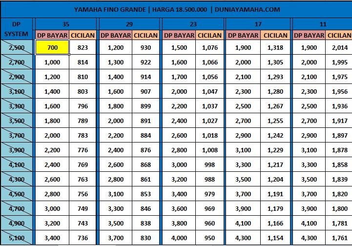 Price List Kredit Motor Yamaha Fino 125 Grande