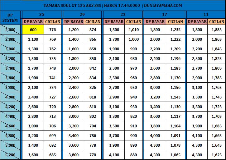 Price List Kredit Motor Yamaha Soul gt 125 aks sss