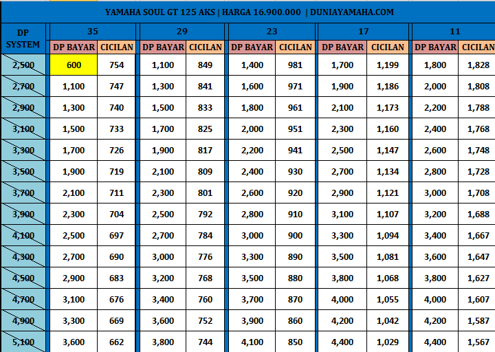 Price List Kredit Motor Yamaha Soul gt 125 aks