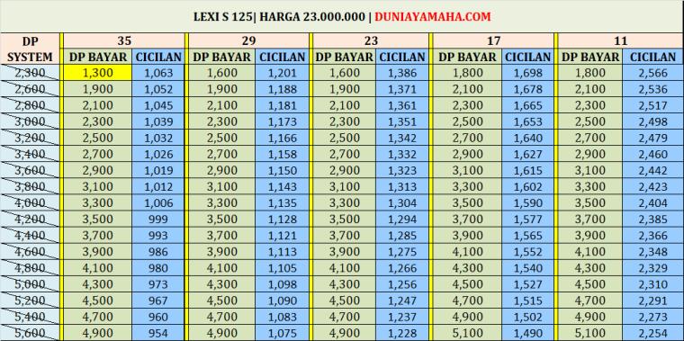 Simulasi Kredit Motor Yamaha Lexi S 125