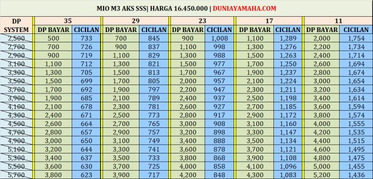 Simulasi Kredit Motor Yamaha Mio M3 Aks Sss