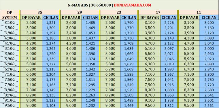 Simulasi Kredit Motor Yamaha Nmax Abs