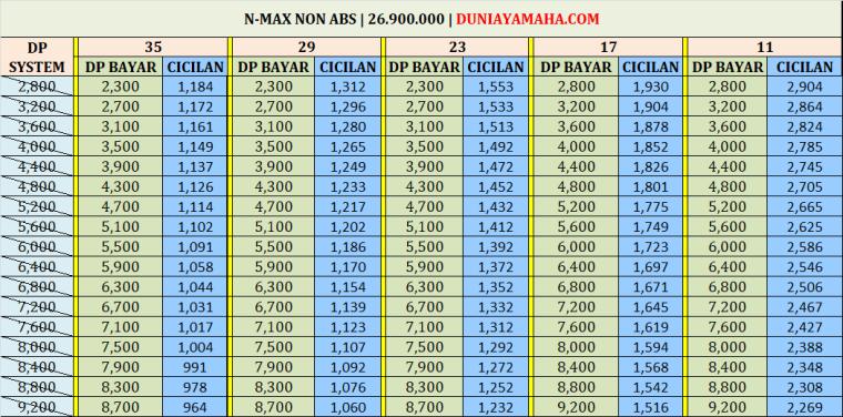 Simulasi Kredit Motor Yamaha Nmax Non Abs
