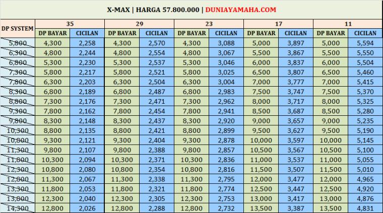 Simulasi Kredit Motor Yamaha Xmax