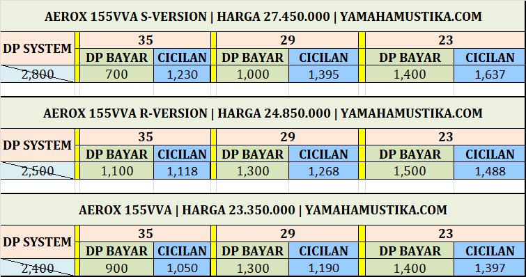 Simulasi Kredit Motor Yamaha Aerox 155 Standar